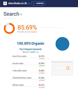 Chordtabs Traffic Search Keywords