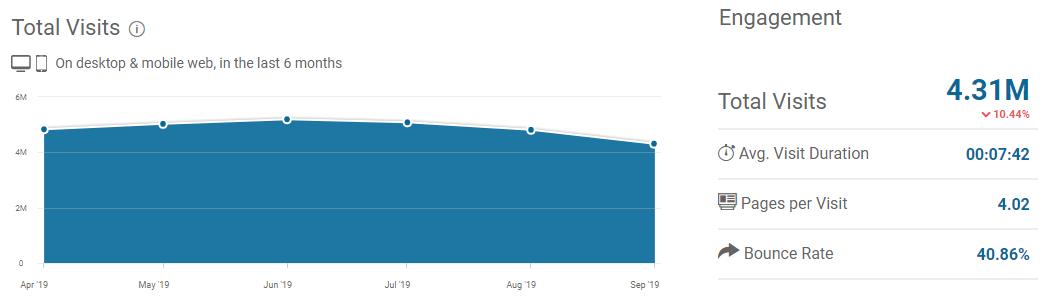Chordtabs.in.th Analytics - Visit Stats